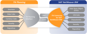 Integration SAP BW und TN PLanning