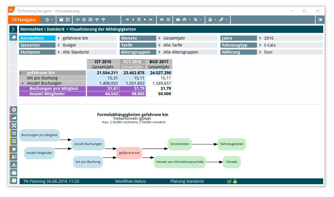 Dateneingabe in TN Planning