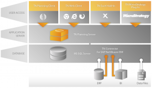 Systemarchitektur von TN Planning
