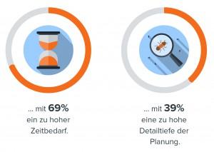 Abbildung 3: Die großen Herausforderungen in der Planung sind …
