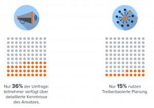 Abbildung 2: Status der Umsetzung und Wissenstand der Treiberbasierten Planung.